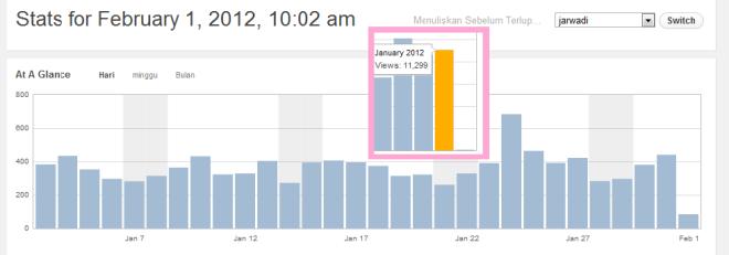 Statistik Blog untuk Bulan Januari 2012