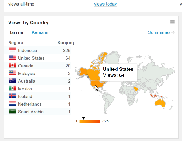 Views by Country on Statistic