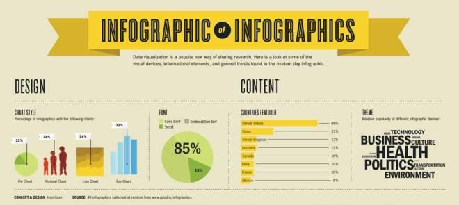 Perlu Belajar Membuat Infographic