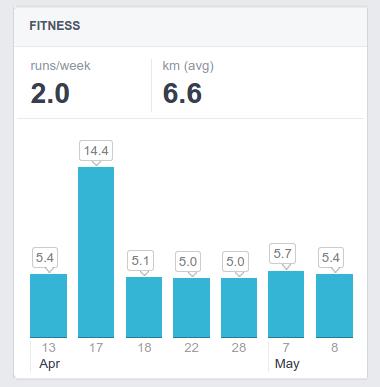 fitness fb