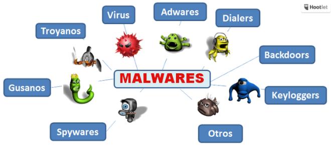 Security Risks on Internet