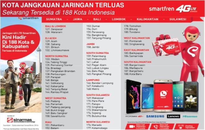 188 Kota di Indonesia Terlayani Jaringan Smartfren 4G LTE