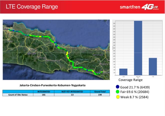 Smartfren Network Test Drive Jakarta - Yogyakarta