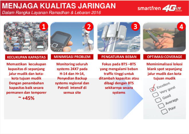Smartfren 4G LTE Network Maintenance