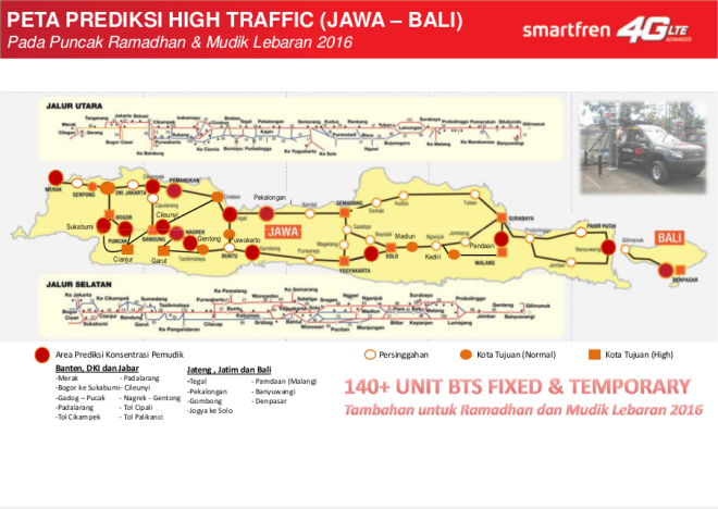 Smartfren Network Traffic Forecast