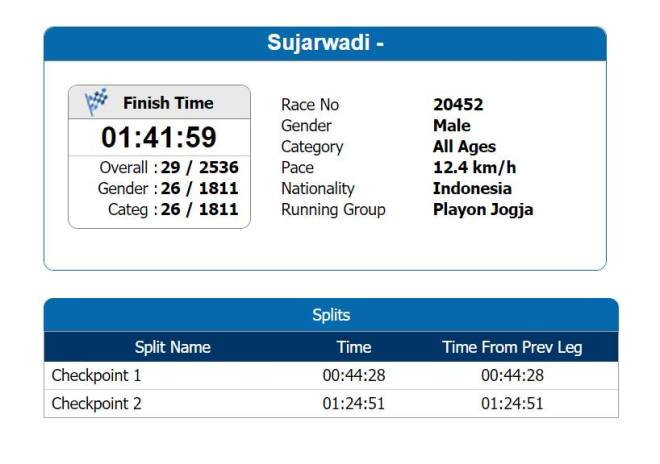 jakarta-marathon-race-result
